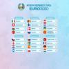 Итоги первого тура Евро-2020