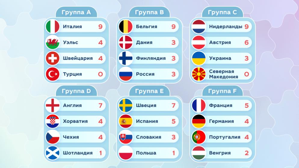Итоги третьего тура Евро-2020
