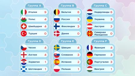 Итоги второго тура Евро-2020