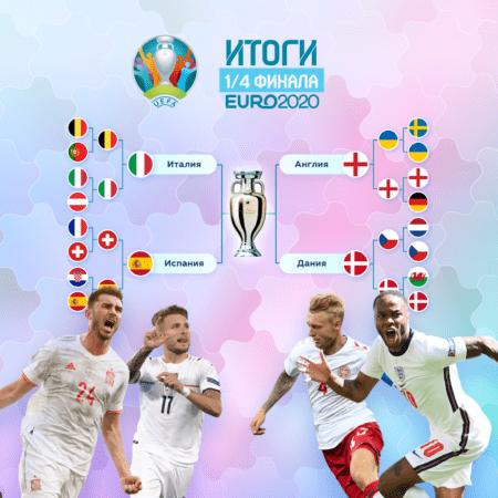 Итоги 1/4 финала Евро
